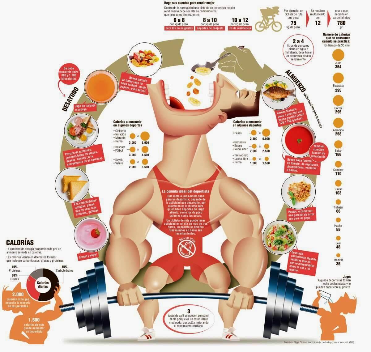 Dieta-deportistas-comida-1200-16112013